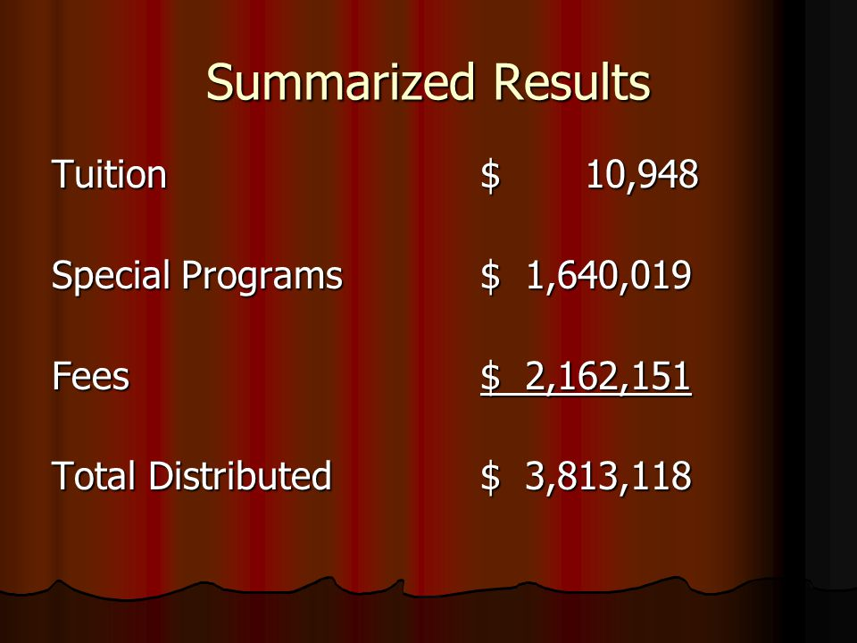 Summarized Results Tuition$ 10,948 Special Programs$ 1,640,019 Fees$ 2,162,151 Total Distributed$ 3,813,118
