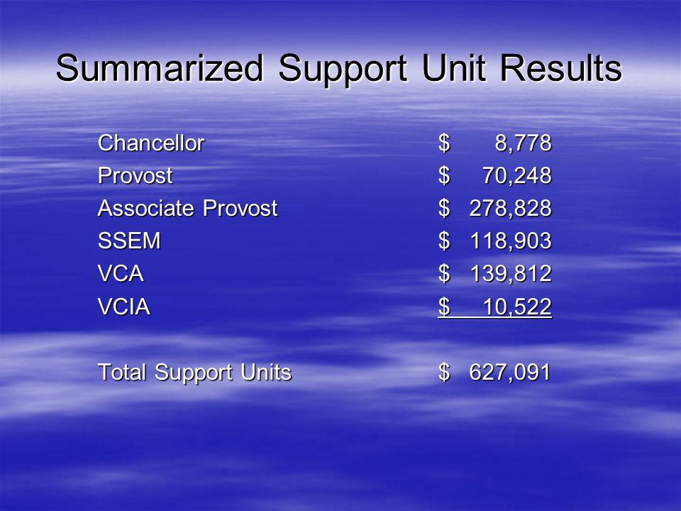 Summarized General Administration Results MS-CIS revenue (5%)$ 3,280 MA-Ed Tech revenue (5%)$ 5,190 MAC revenue (5%)$ 19,521 NetPlus revenue (10%)$ 138,807 Credit Option revenue (40%)$ 36,169 Online Course fee revenue$ 56,633 ($3 of the $43 charged) Registration fee revenue (100%)$ 844,900 Total General Administration$ 1,104,500