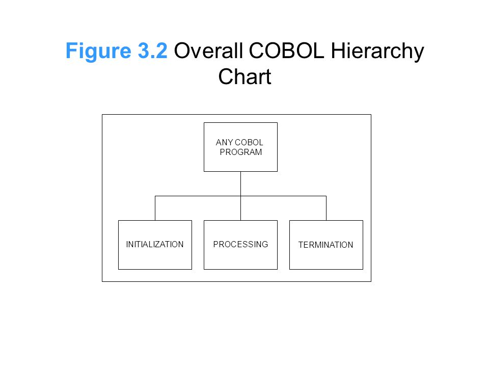 Figure 3.2 Overall COBOL Hierarchy Chart ANY COBOL PROGRAM TERMINATIONPROCESSINGINITIALIZATION
