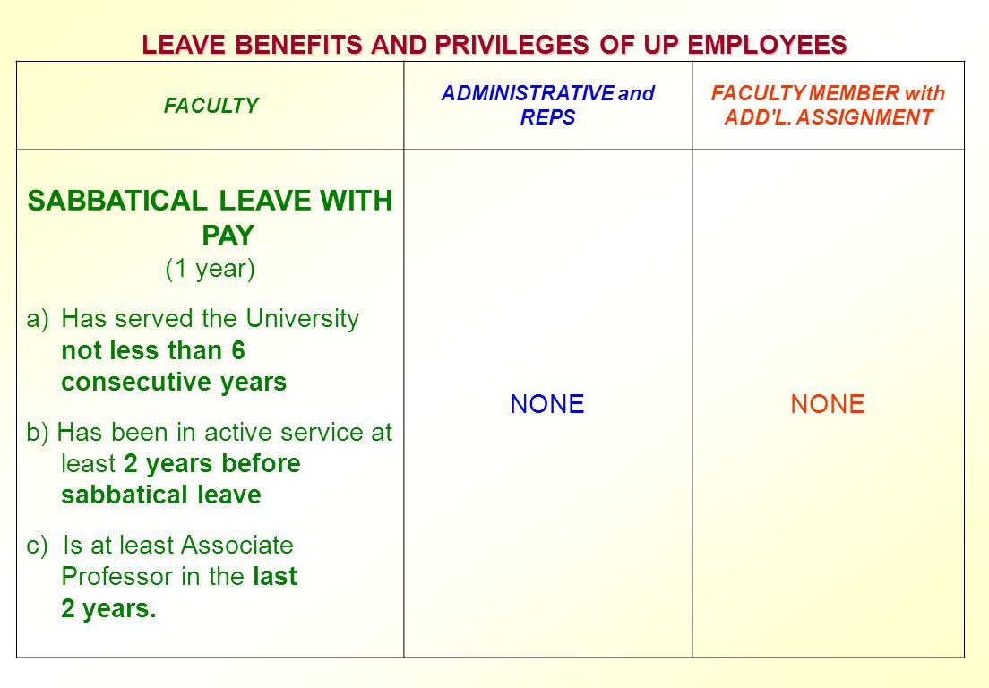 LEAVE BENEFITS AND PRIVILEGES OF UP EMPLOYEES FACULTY ADMINISTRATIVE and REPS FACULTY MEMBER with ADD'L. ASSIGNMENT SABBATICAL LEAVE WITH PAY (1 year)