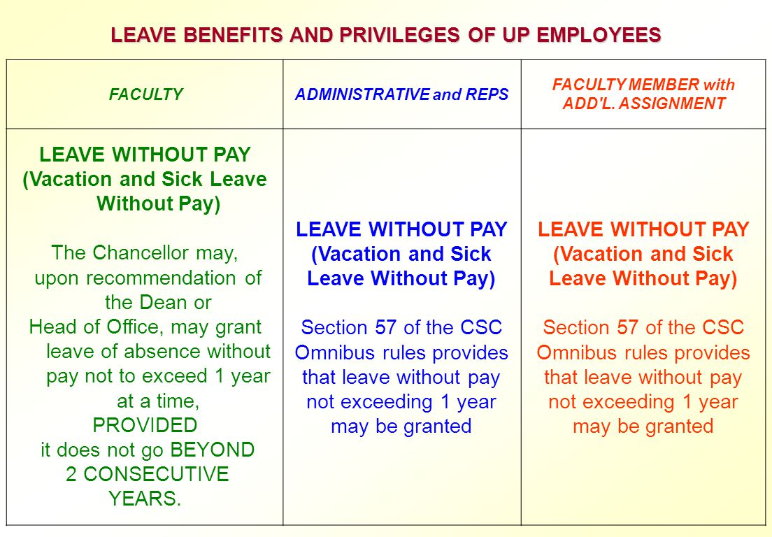 LEAVE BENEFITS AND PRIVILEGES OF UP EMPLOYEES FACULTYADMINISTRATIVE and REPS FACULTY MEMBER with ADD'L. ASSIGNMENT LEAVE WITHOUT PAY (Vacation and Sic