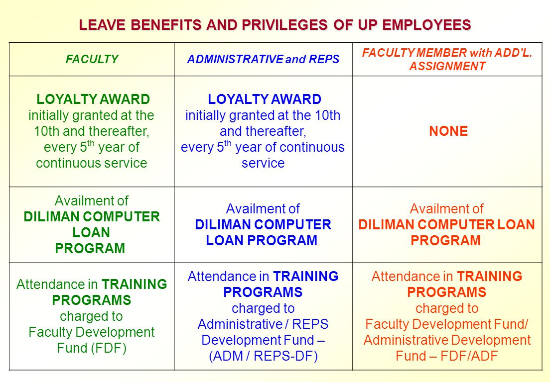 LEAVE BENEFITS AND PRIVILEGES OF UP EMPLOYEES FACULTYADMINISTRATIVE and REPS FACULTY MEMBER with ADD'L. ASSIGNMENT LOYALTY AWARD initially granted at