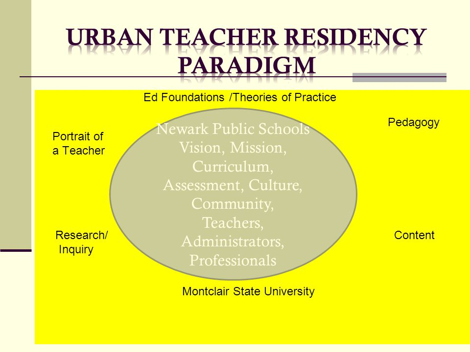 Ed Foundations /Theories of Practice Pedagogy Portrait of a Teacher Research/ Content Inquiry Montclair State University Newark Public Schools Vision,