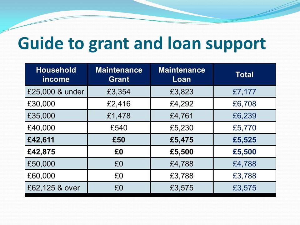 Guide to grant and loan support