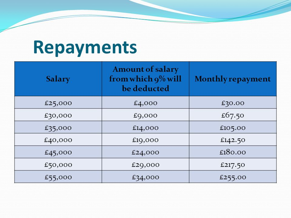 Repayments Salary Amount of salary from which 9% will be deducted Monthly repayment £25,000£4,000£30.00 £30,000£9,000£67.50 £35,000£14,000£105.00 £40,000£19,000£142.50 £45,000£24,000£180.00 £50,000£29,000£217.50 £55,000£34,000£255.00