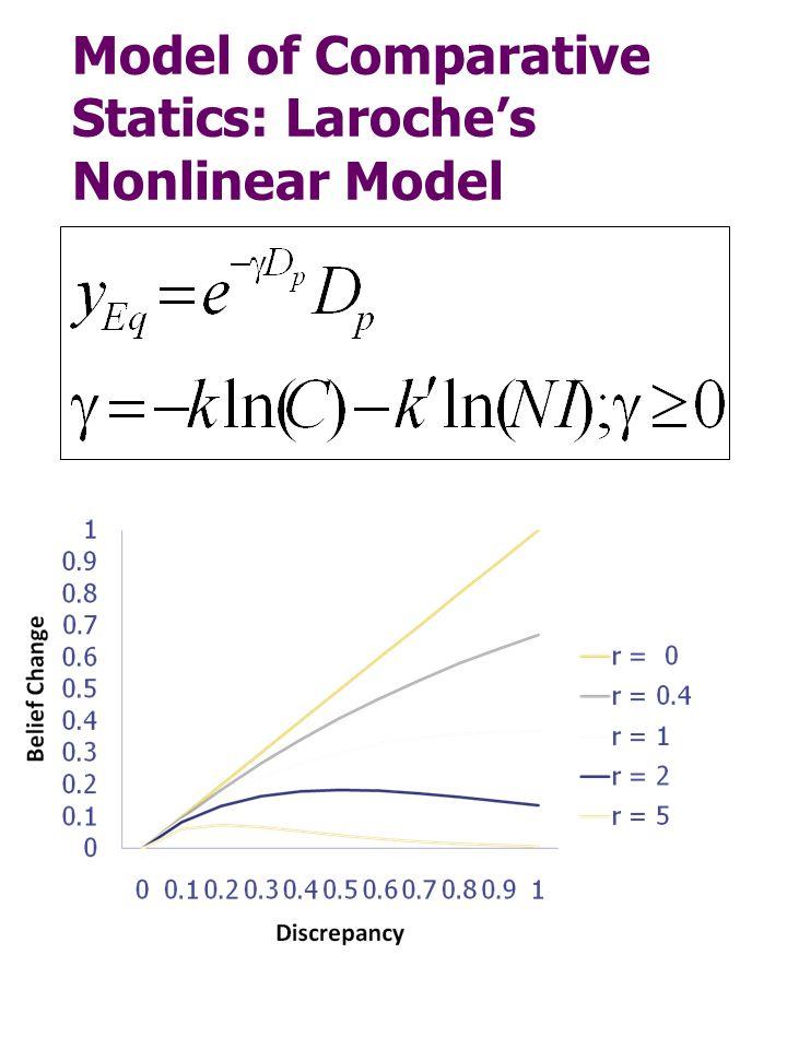 Model of Comparative Statics: Laroche's Nonlinear Model