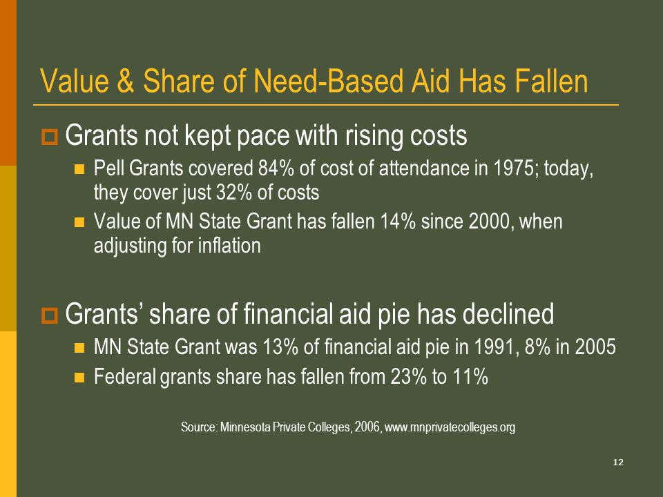 12 Value & Share of Need-Based Aid Has Fallen  Grants not kept pace with rising costs Pell Grants covered 84% of cost of attendance in 1975; today, they cover just 32% of costs Value of MN State Grant has fallen 14% since 2000, when adjusting for inflation  Grants' share of financial aid pie has declined MN State Grant was 13% of financial aid pie in 1991, 8% in 2005 Federal grants share has fallen from 23% to 11% Source: Minnesota Private Colleges, 2006, www.mnprivatecolleges.org