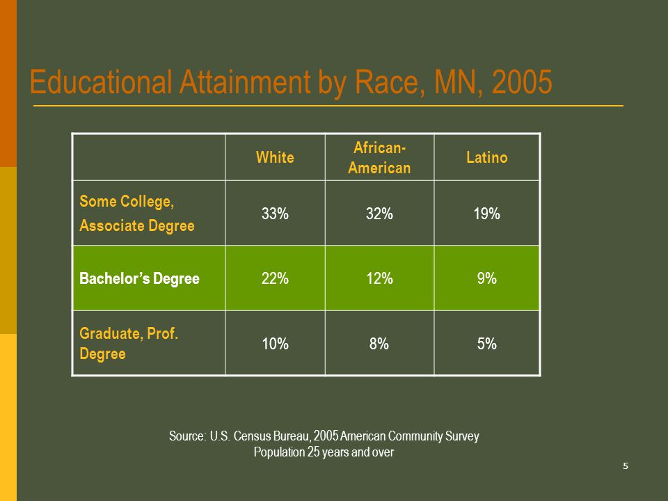 5 Educational Attainment by Race, MN, 2005 White African- American Latino Some College, Associate Degree 33%32%19% Bachelor's Degree 22%12%9% Graduate, Prof.