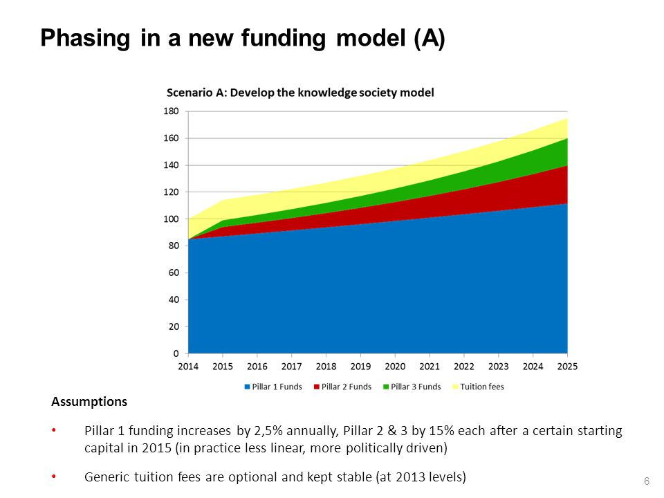 Phasing in a new funding model (B) 7 Assumptions Pillar 1 funding is stabilised at 2014 levels, Pillar 2 & 3 increase by 5% each after a certain starting capital in 2015 (in practice less linear, more politically driven) Generic tuition fees are optional and kept stable (at 2013 levels)