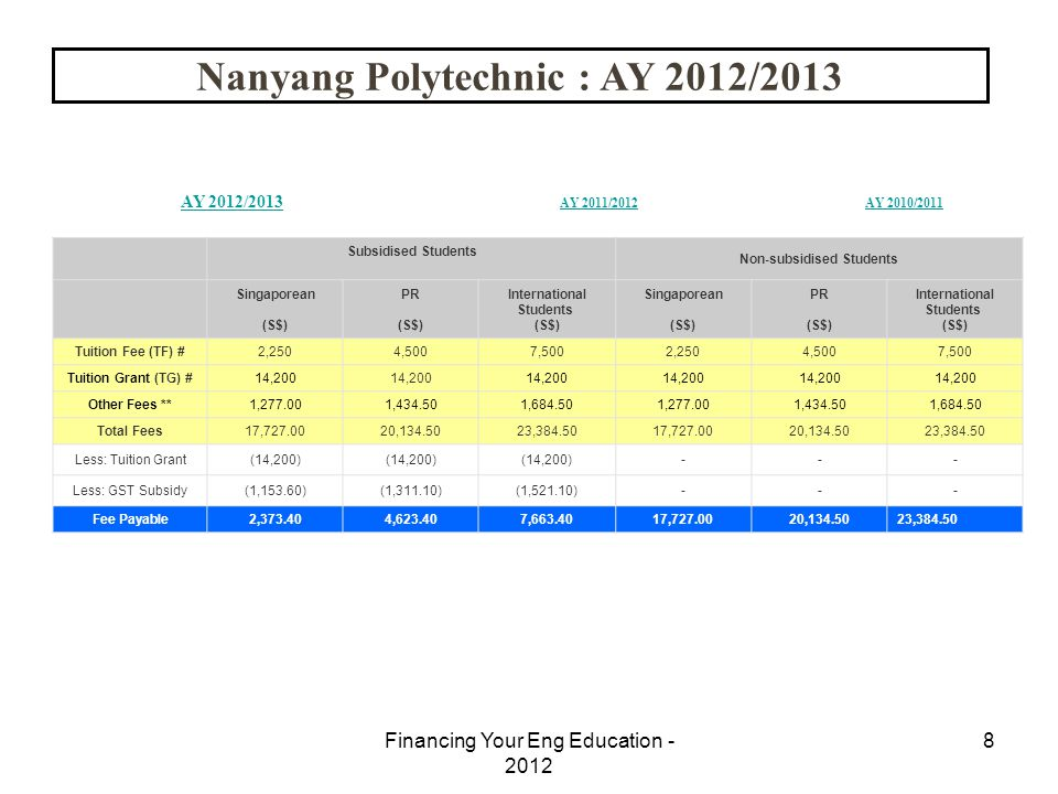 8 Nanyang Polytechnic : AY 2012/2013 AY 2012/2013 AY 2011/2012AY 2010/2011 Subsidised Students Non-subsidised Students Singaporean (S$) PR (S$) Intern