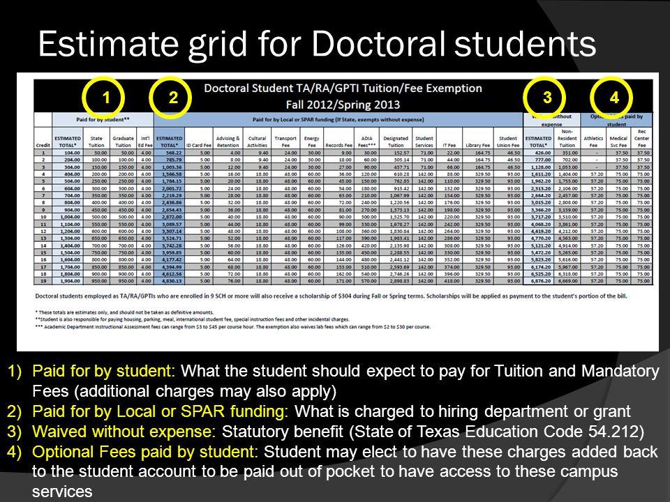 Estimate grid for Doctoral students 1234 1)Paid for by student: What the student should expect to pay for Tuition and Mandatory Fees (additional charg
