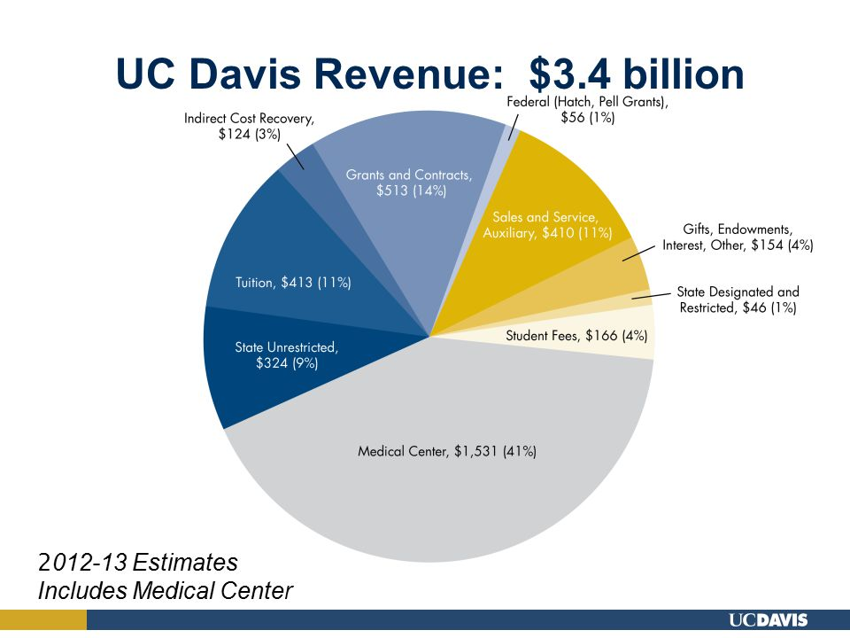 UC Davis Revenue: $3.4 billion 2 012-13 Estimates Includes Medical Center