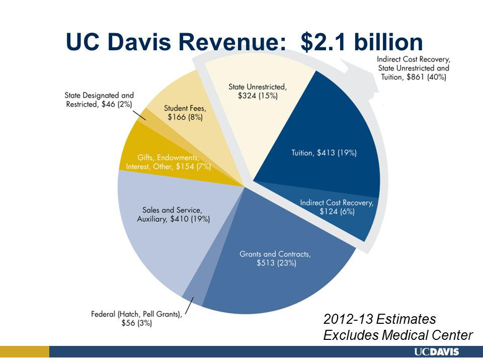 UC Davis Revenue: $2.1 billion 2012-13 Estimates Excludes Medical Center