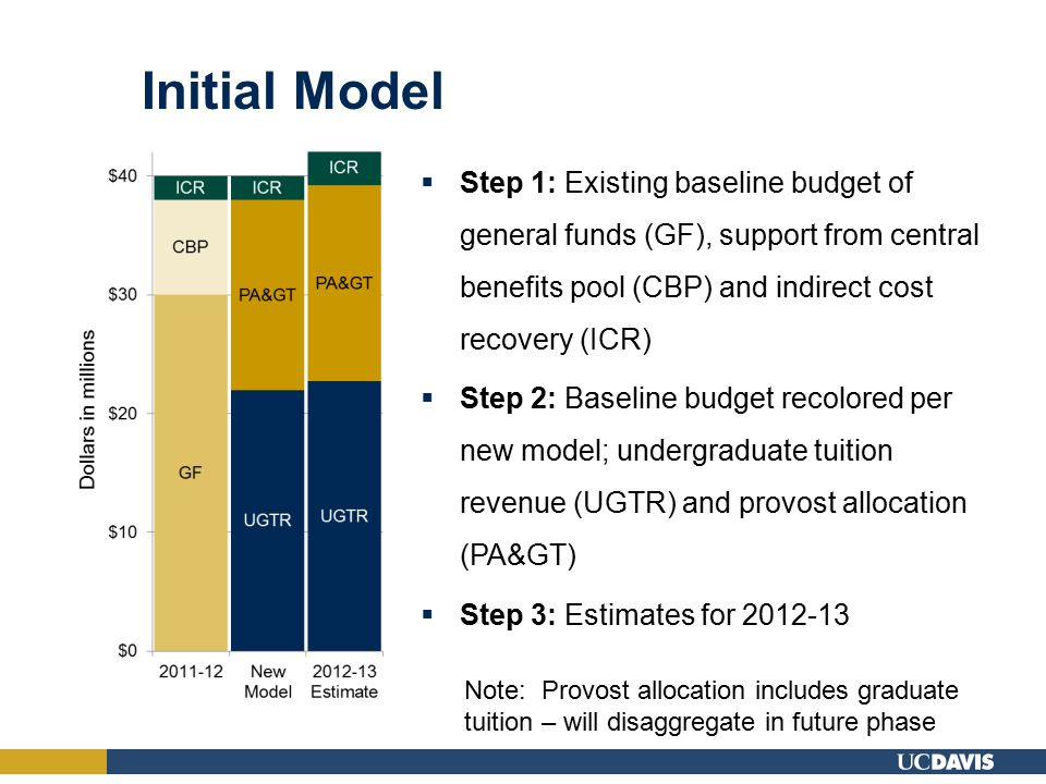 Initial Model  Step 1: Existing baseline budget of general funds (GF), support from central benefits pool (CBP) and indirect cost recovery (ICR)  Step 2: Baseline budget recolored per new model; undergraduate tuition revenue (UGTR) and provost allocation (PA&GT)  Step 3: Estimates for 2012-13 Note: Provost allocation includes graduate tuition – will disaggregate in future phase