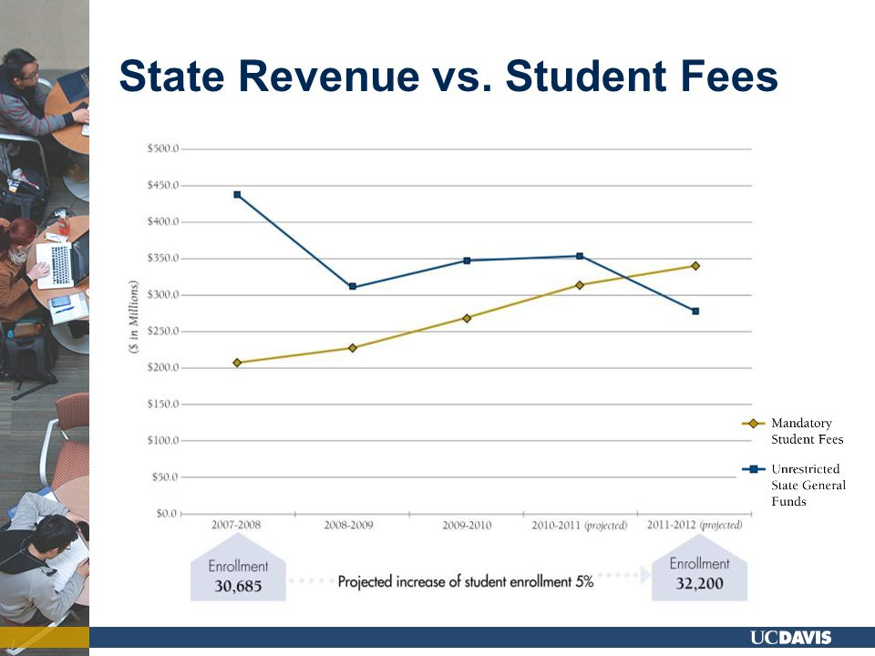 State Revenue vs. Student Fees