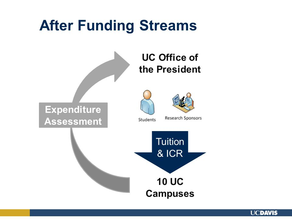 After Funding Streams 10 UC Campuses UC Office of the President Expenditure Assessment Tuition & ICR