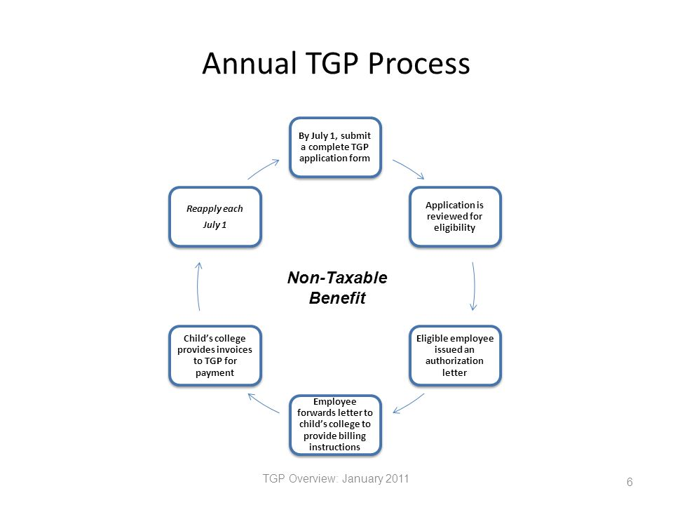 Annual TGP Process By July 1, submit a complete TGP application form Application is reviewed for eligibility Eligible employee issued an authorization letter Employee forwards letter to child's college to provide billing instructions Child's college provides invoices to TGP for payment Reapply each July 1 TGP Overview: January 2011 6 Non-Taxable Benefit