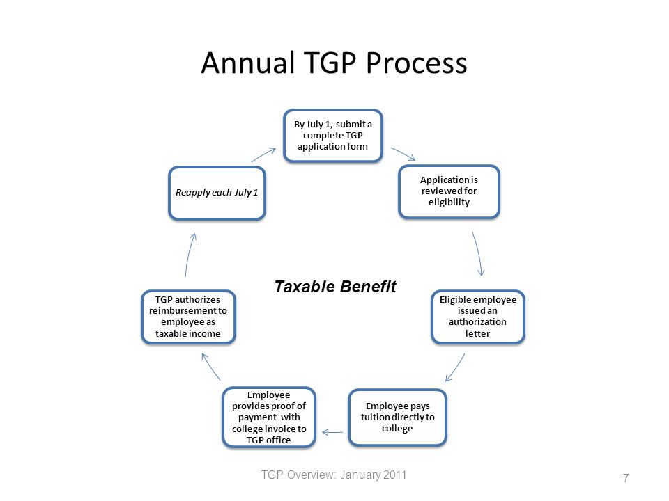 Annual TGP Process By July 1, submit a complete TGP application form Application is reviewed for eligibility Eligible employee issued an authorization letter Employee pays tuition directly to college Employee provides proof of payment with college invoice to TGP office TGP authorizes reimbursement to employee as taxable income Reapply each July 1 TGP Overview: January 2011 7 Taxable Benefit