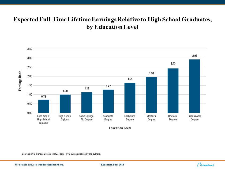 Not only is income higher, job security is also enhanced by education.