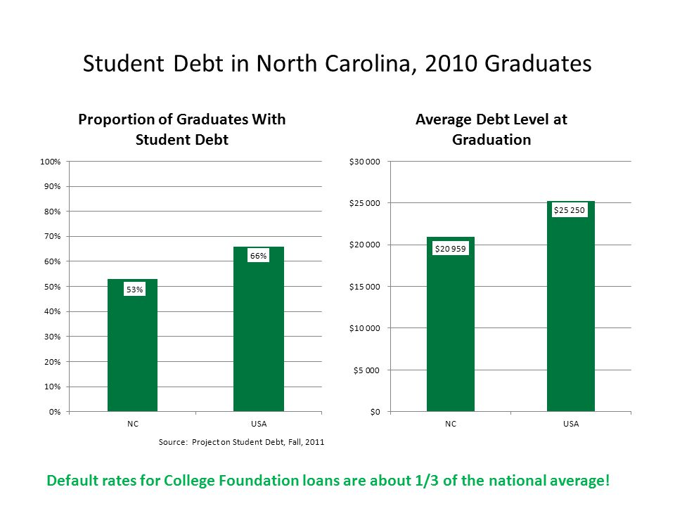Student Debt in North Carolina, 2010 Graduates Source: Project on Student Debt, Fall, 2011 Default rates for College Foundation loans are about 1/3 of the national average!