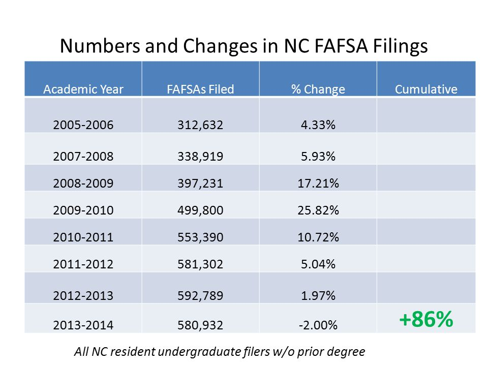 Numbers and Changes in NC FAFSA Filings Academic YearFAFSAs Filed% ChangeCumulative 2005-2006312,6324.33% 2007-2008338,9195.93% 2008-2009397,23117.21% 2009-2010499,80025.82% 2010-2011553,39010.72% 2011-2012581,3025.04% 2012-2013592,7891.97% 2013-2014580,932-2.00% +86% All NC resident undergraduate filers w/o prior degree