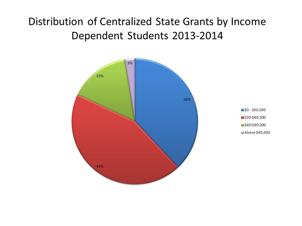 Distribution of Centralized State Grants by Income Dependent Students 2013-2014