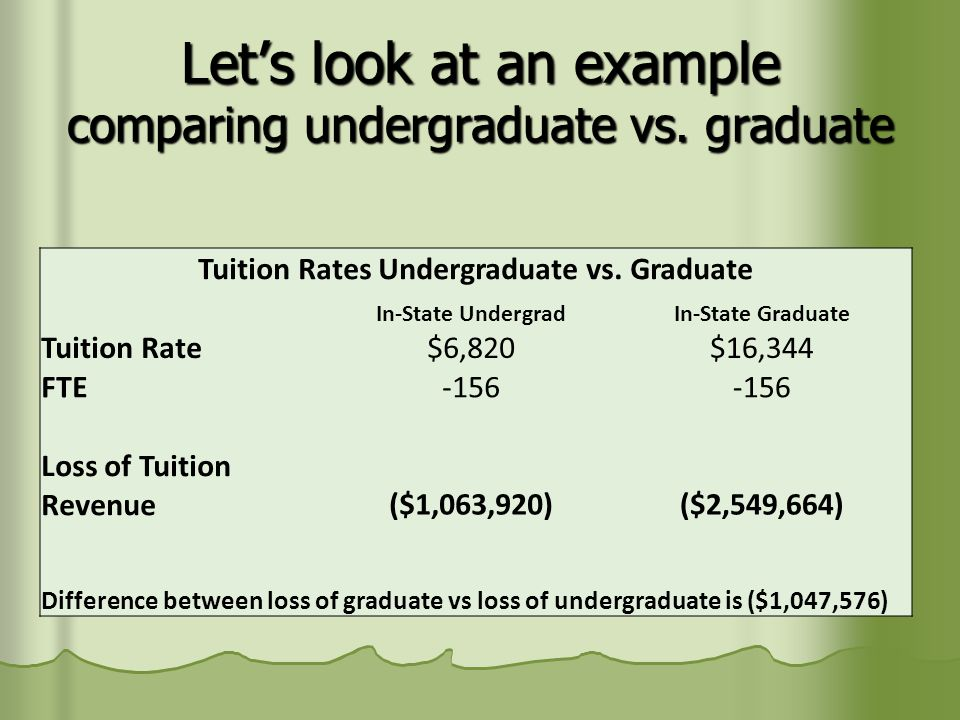 Let's look at an example comparing undergraduate vs.