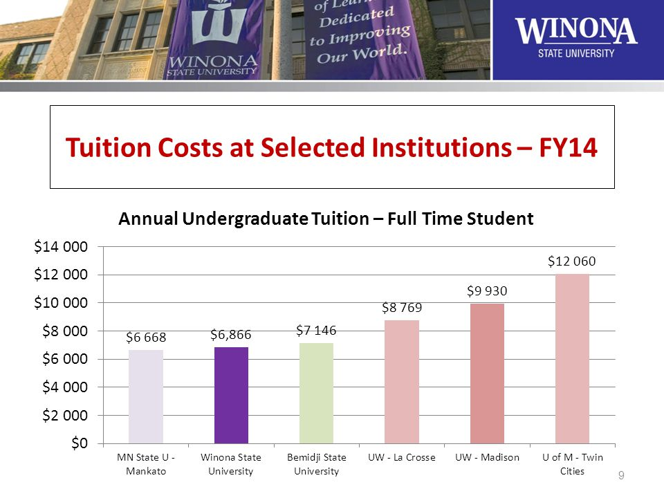 Tuition Costs at Selected Institutions – FY14 9
