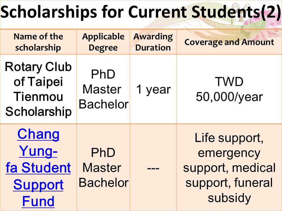 Scholarships for Current Students(2) Name of the scholarship Applicable Degree Awarding Duration Coverage and Amount Rotary Club of Taipei Tienmou Scholarship PhD Master Bachelor 1 year TWD 50,000/year Chang Yung- fa Student Support Fund PhD Master Bachelor --- Life support, emergency support, medical support, funeral subsidy