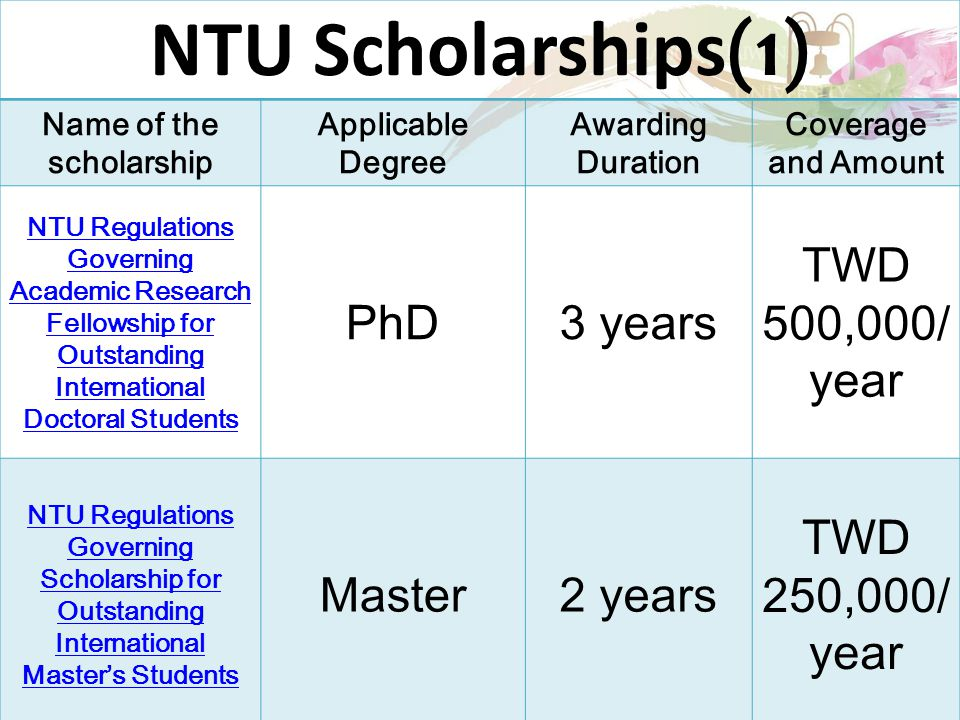 NTU Scholarships(1) Name of the scholarship Applicable Degree Awarding Duration Coverage and Amount NTU Regulations Governing Academic Research Fellowship for Outstanding International Doctoral Students PhD3 years TWD 500,000/ year NTU Regulations Governing Scholarship for Outstanding International Master's Students Master2 years TWD 250,000/ year