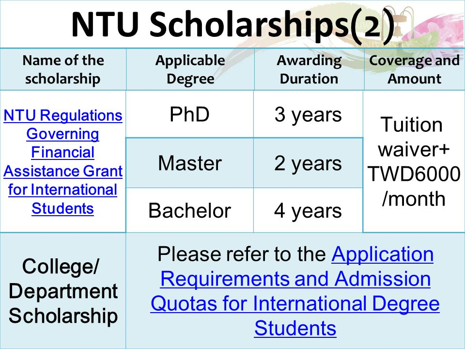 NTU Scholarships(2) Name of the scholarship Applicable Degree Awarding Duration Coverage and Amount NTU Regulations Governing Financial Assistance Grant for International Students PhD3 years Tuition waiver+ TWD6000 /month Master2 years Bachelor4 years College/ Department Scholarship Please refer to the Application Requirements and Admission Quotas for International Degree StudentsApplication Requirements and Admission Quotas for International Degree Students