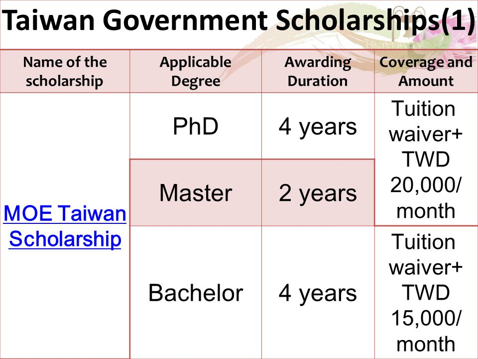 Taiwan Government Scholarships(1) Name of the scholarship Applicable Degree Awarding Duration Coverage and Amount MOE Taiwan Scholarship PhD4 years Tuition waiver+ TWD 20,000/ month Master2 years Bachelor4 years Tuition waiver+ TWD 15,000/ month