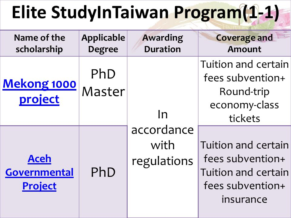 Elite StudyInTaiwan Program(1-1) Name of the scholarship Applicable Degree Awarding Duration Coverage and Amount Mekong 1000 project PhD Master In acc