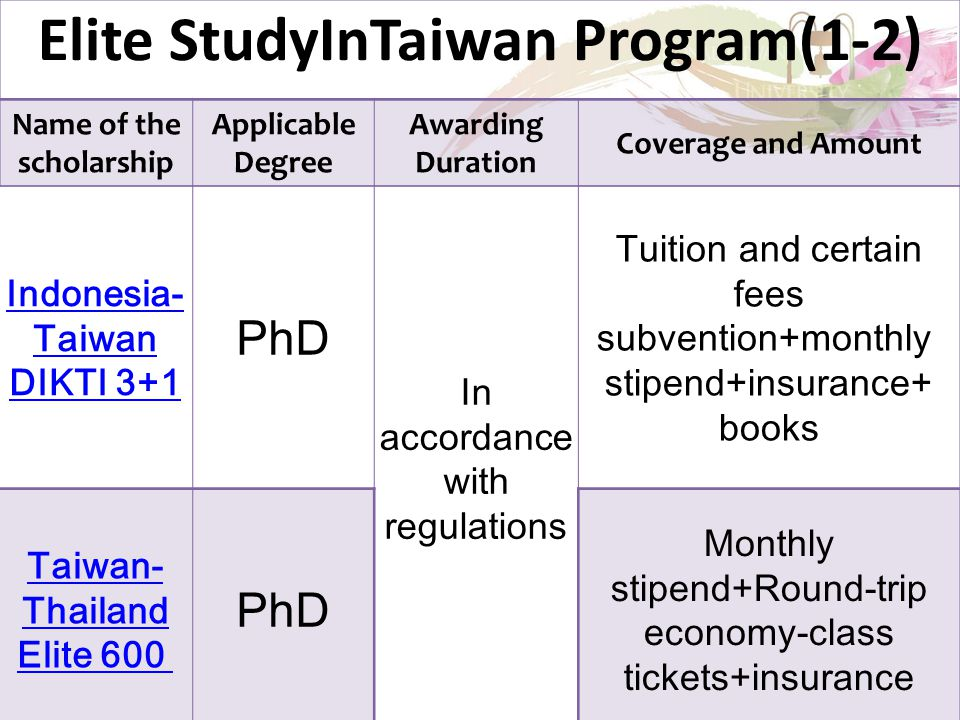 Elite StudyInTaiwan Program(1-2) Name of the scholarship Applicable Degree Awarding Duration Coverage and Amount Indonesia- Taiwan DIKTI 3+1 PhD In ac