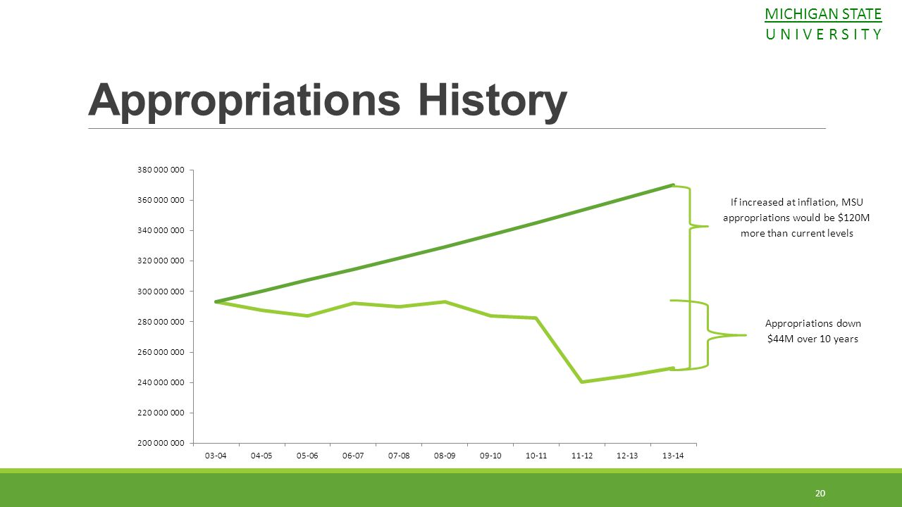 20 Appropriations History Appropriations down $44M over 10 years If increased at inflation, MSU appropriations would be $120M more than current levels