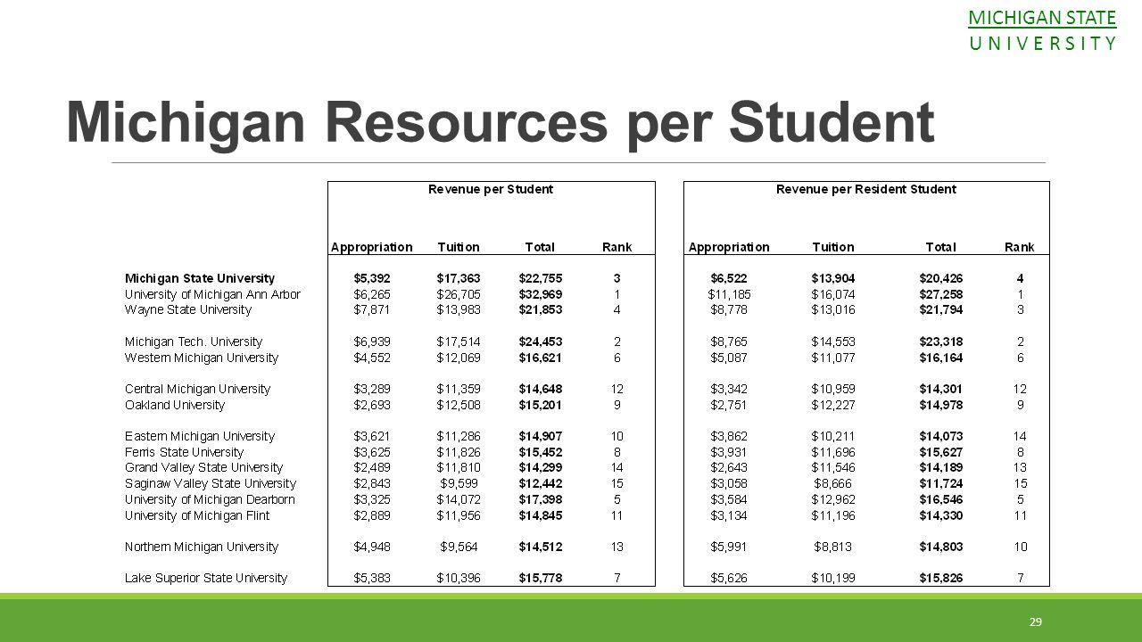 29 Michigan Resources per Student MICHIGAN STATE U N I V E R S I T Y