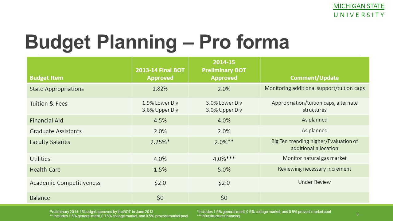 Budget Planning – Pro forma Preliminary 2014-15 budget approved by the BOT in June 2013 *Includes 1.5% general merit, 0.5% college market, and 0.5% pr