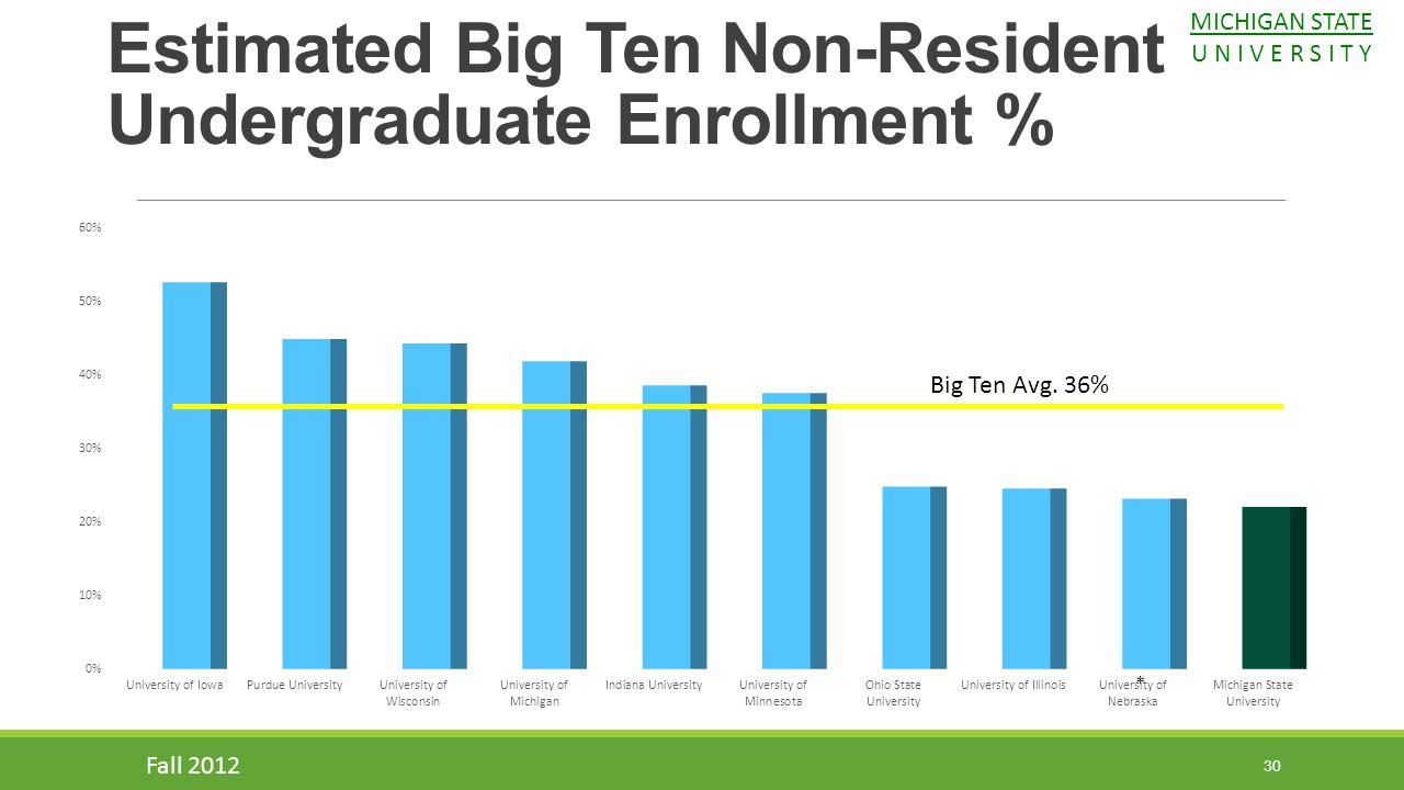 Big Ten Avg. 36% 30 * Estimated Big Ten Non-Resident Undergraduate Enrollment % Fall 2012 MICHIGAN STATE U N I V E R S I T Y