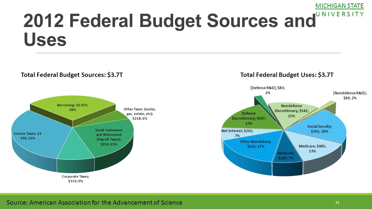 2012 Federal Budget Sources and Uses Total Federal Budget Sources: $3.7TTotal Federal Budget Uses: $3.7T 31 Source: American Association for the Advan