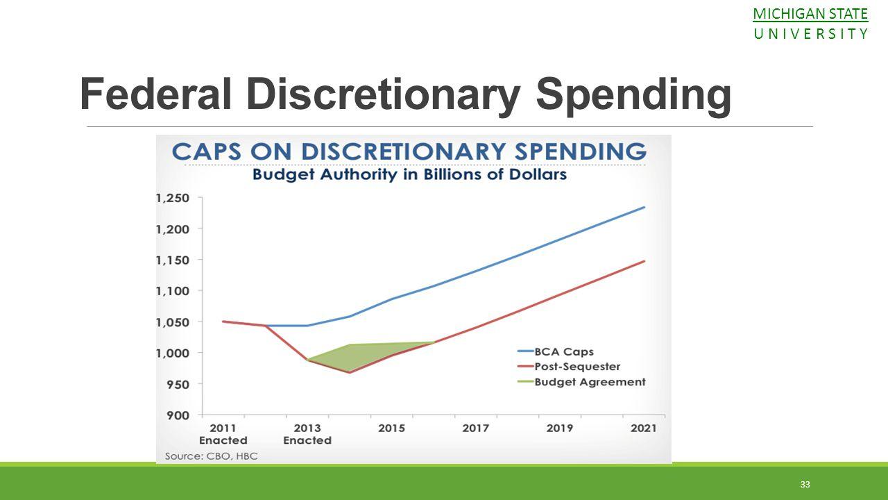 33 Federal Discretionary Spending MICHIGAN STATE U N I V E R S I T Y
