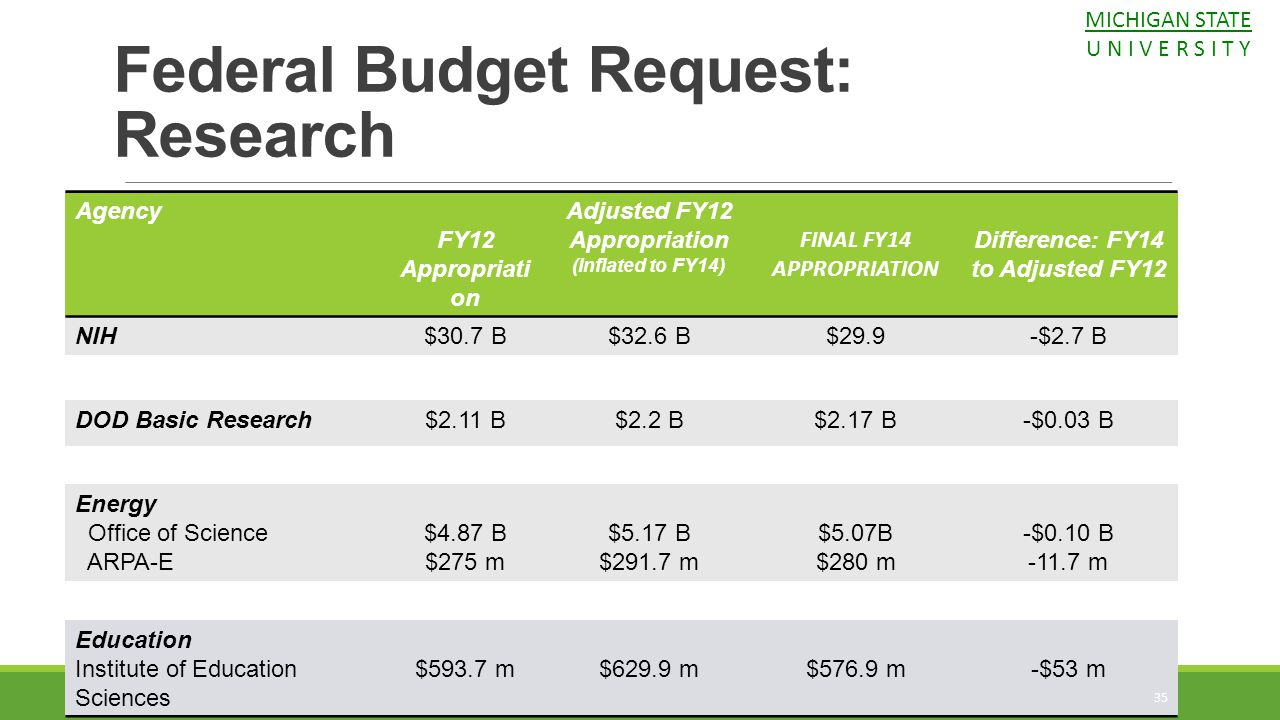 Agency FY12 Appropriati on Adjusted FY12 Appropriation (Inflated to FY14) FINAL FY14 APPROPRIATION Difference: FY14 to Adjusted FY12 NIH$30.7 B$32.6 B