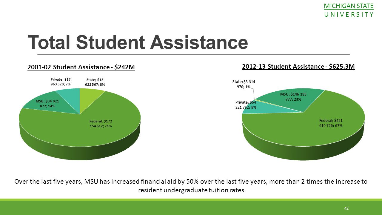 2001-02 Student Assistance - $242M Total Student Assistance 2012-13 Student Assistance - $625.3M 42 Over the last five years, MSU has increased financ