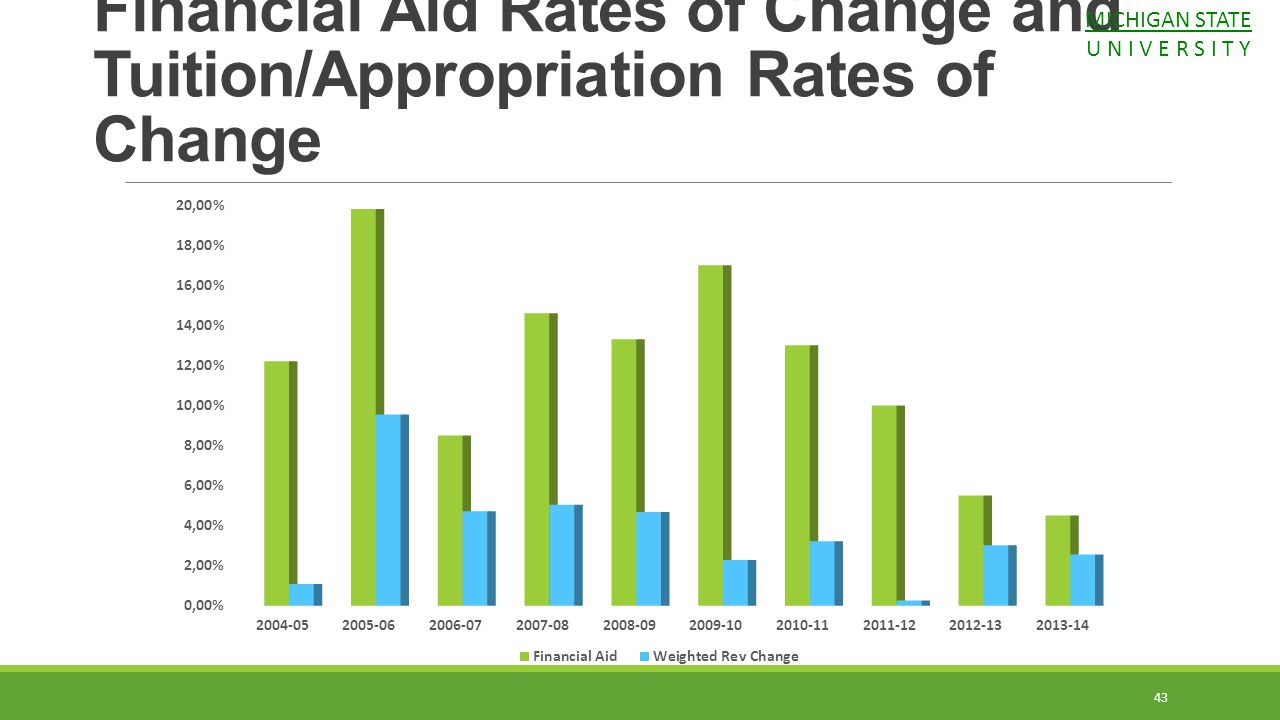 43 Financial Aid Rates of Change and Tuition/Appropriation Rates of Change MICHIGAN STATE U N I V E R S I T Y
