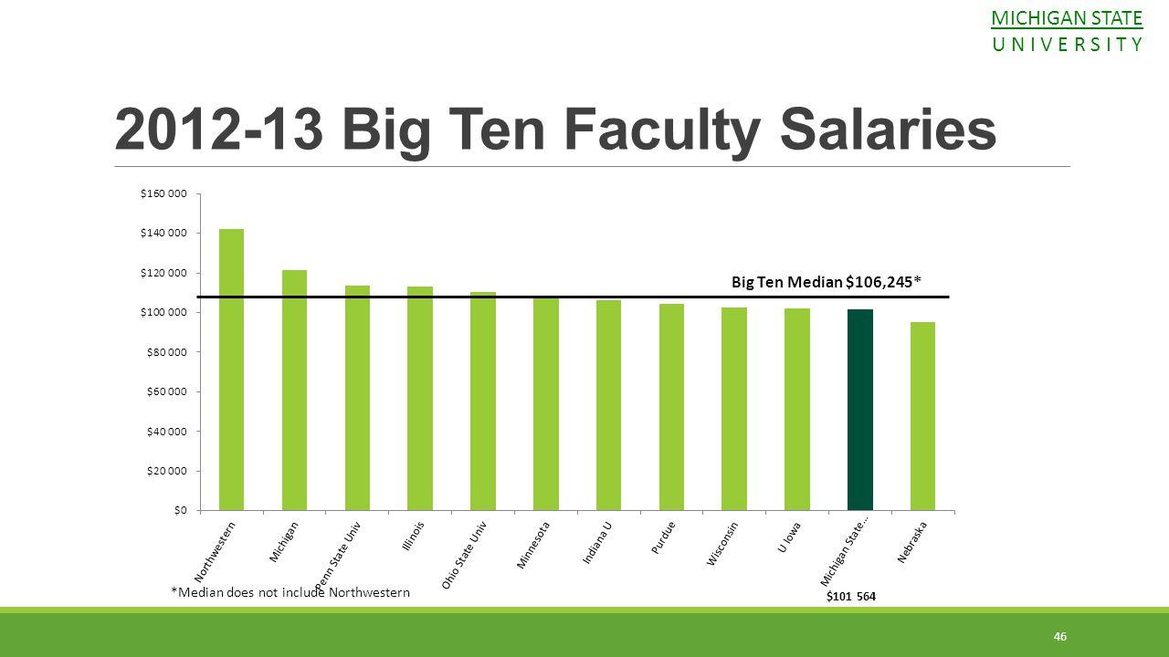 46 *Median does not include Northwestern 2012-13 Big Ten Faculty Salaries MICHIGAN STATE U N I V E R S I T Y