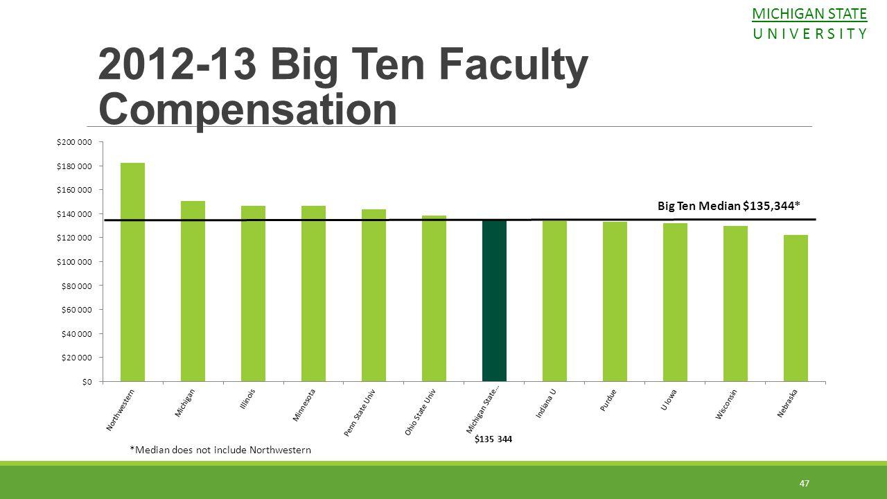 47 2012-13 Big Ten Faculty Compensation Big Ten Median $135,344* *Median does not include Northwestern MICHIGAN STATE U N I V E R S I T Y