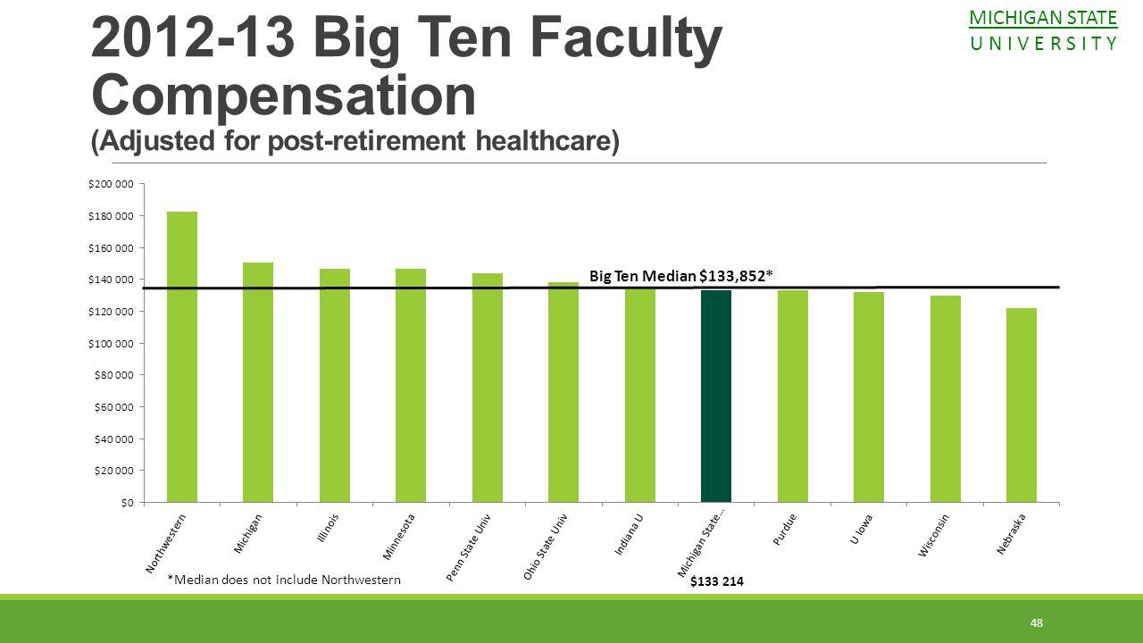 48 2012-13 Big Ten Faculty Compensation (Adjusted for post-retirement healthcare) Big Ten Median $133,852* *Median does not include Northwestern MICHI