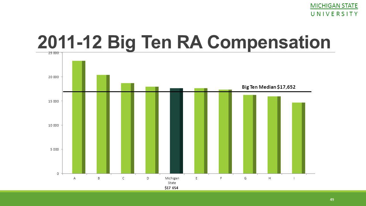 Big Ten Median $17,652 49 2011-12 Big Ten RA Compensation MICHIGAN STATE U N I V E R S I T Y