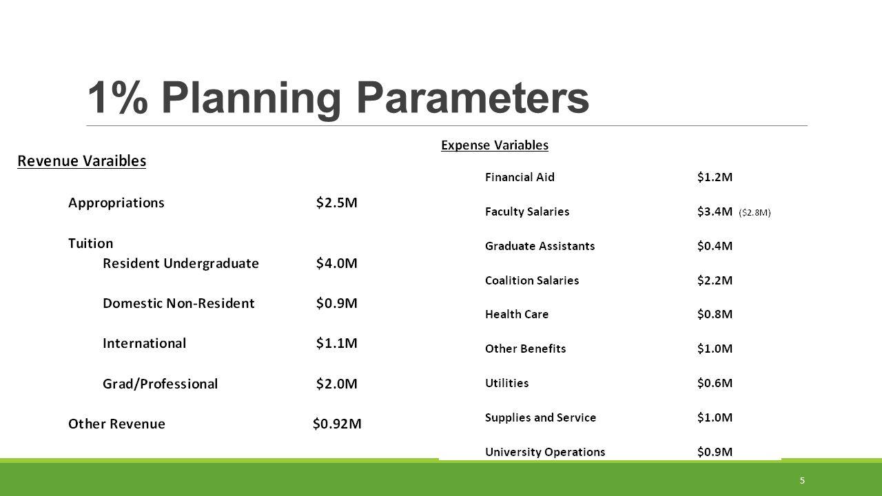 5 1% Planning Parameters