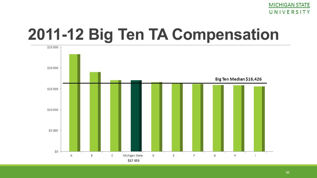 Big Ten Median $16,426 50 2011-12 Big Ten TA Compensation MICHIGAN STATE U N I V E R S I T Y