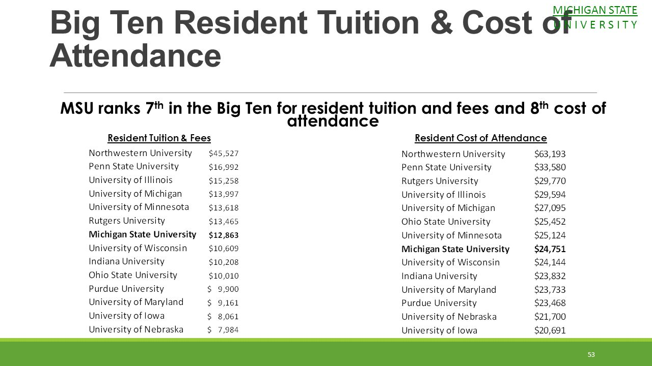 MSU ranks 7 th in the Big Ten for resident tuition and fees and 8 th cost of attendance Resident Tuition & FeesResident Cost of Attendance Big Ten Res